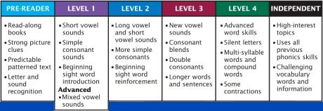 nir_level_chart